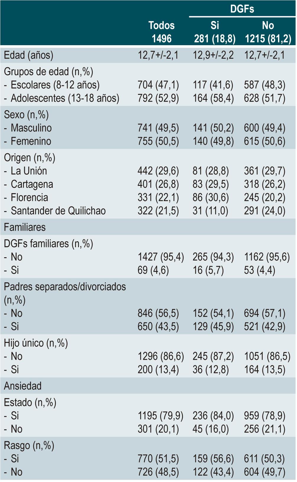 Tabla 1. Características generales de niños colombianos con DGF (n = 1496)