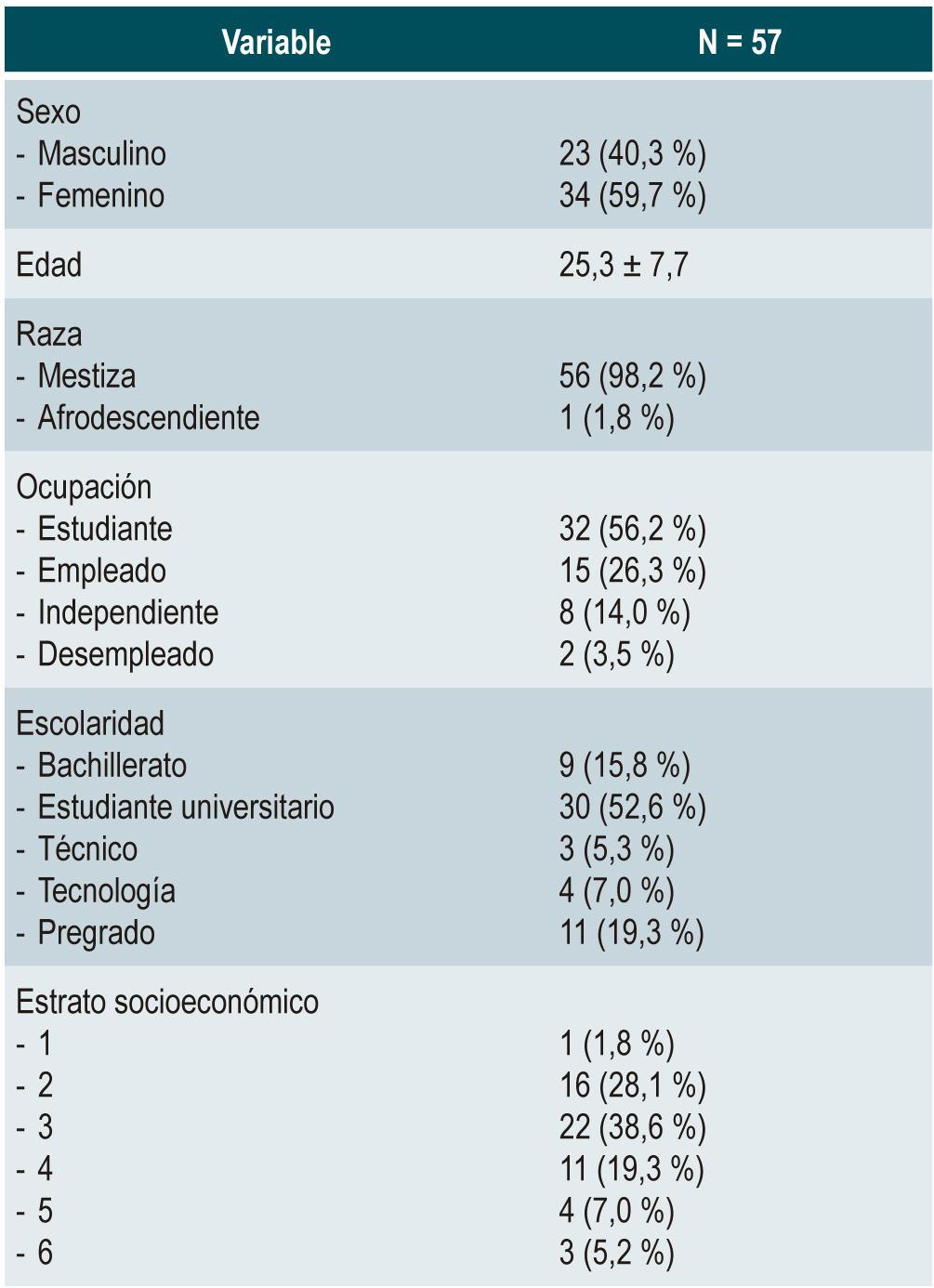 Tabla 1. Características sociodemográficas de los pacientes