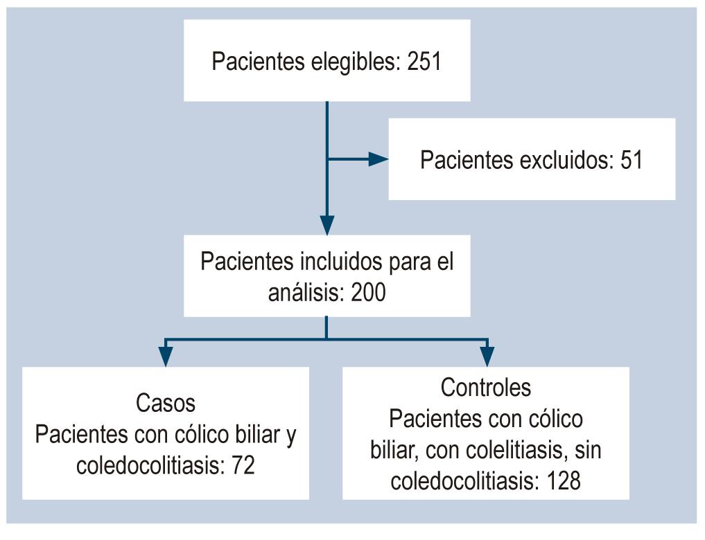 Figura 1. Diagrama de flujo de los pacientes del estudio.