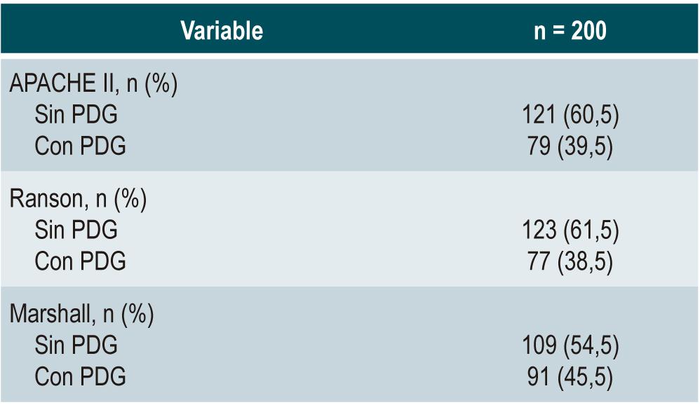 Tabla 2. Categorías según las escalas APACHE II, Ranson y Marshall