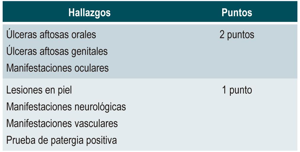 Tabla 1. Criterios internacionales para la enfermedad de Behçet (ICBD)