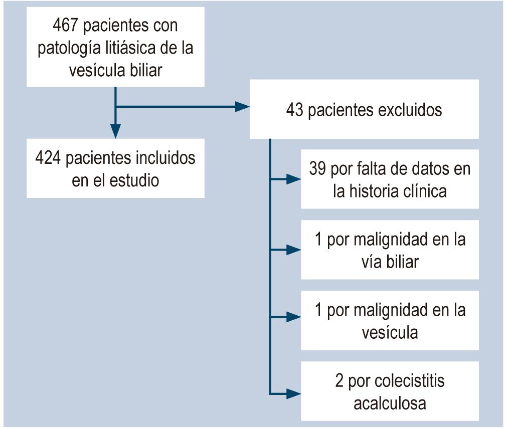 Figura 1. Flujograma de selección de pacientes en el estudio.