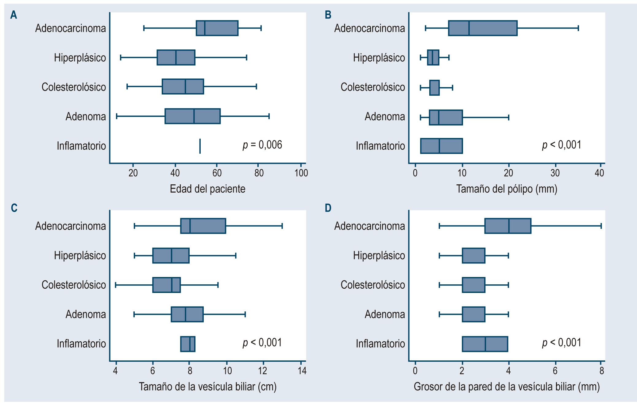 Figura 1. Diferencias de valores según el tipo de pólipo vesicular en pacientes colecistectomizados en dos hospitales de Lima y Callao