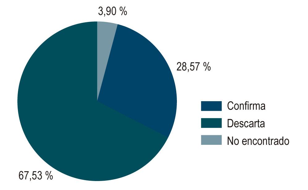 Figura 1. Correlación entre los hallazgos de la endoscopia de vías digestivas y el resultado de la patología.