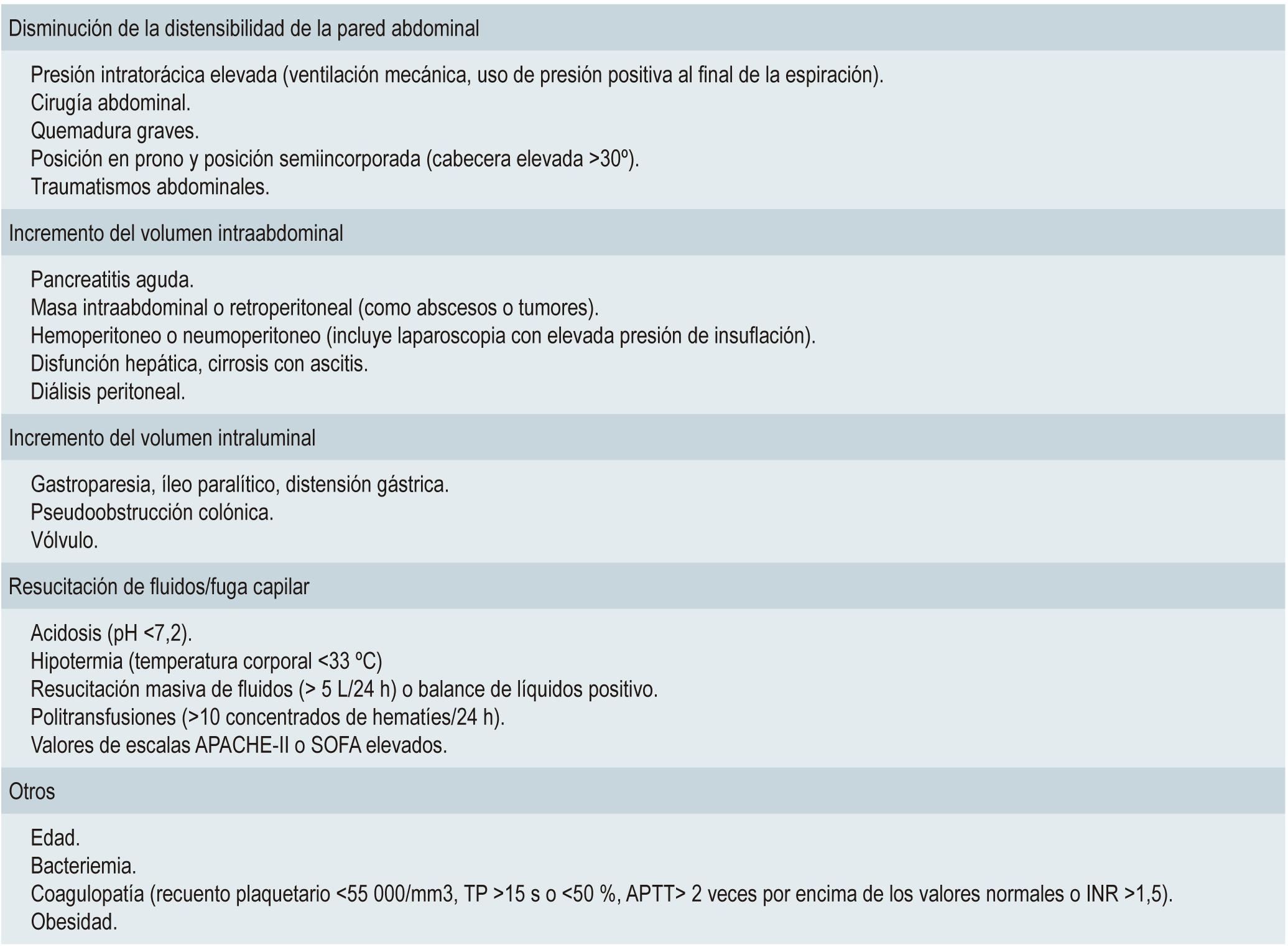 Tabla 1. Factores de riesgo para el desarrollo del SCA
