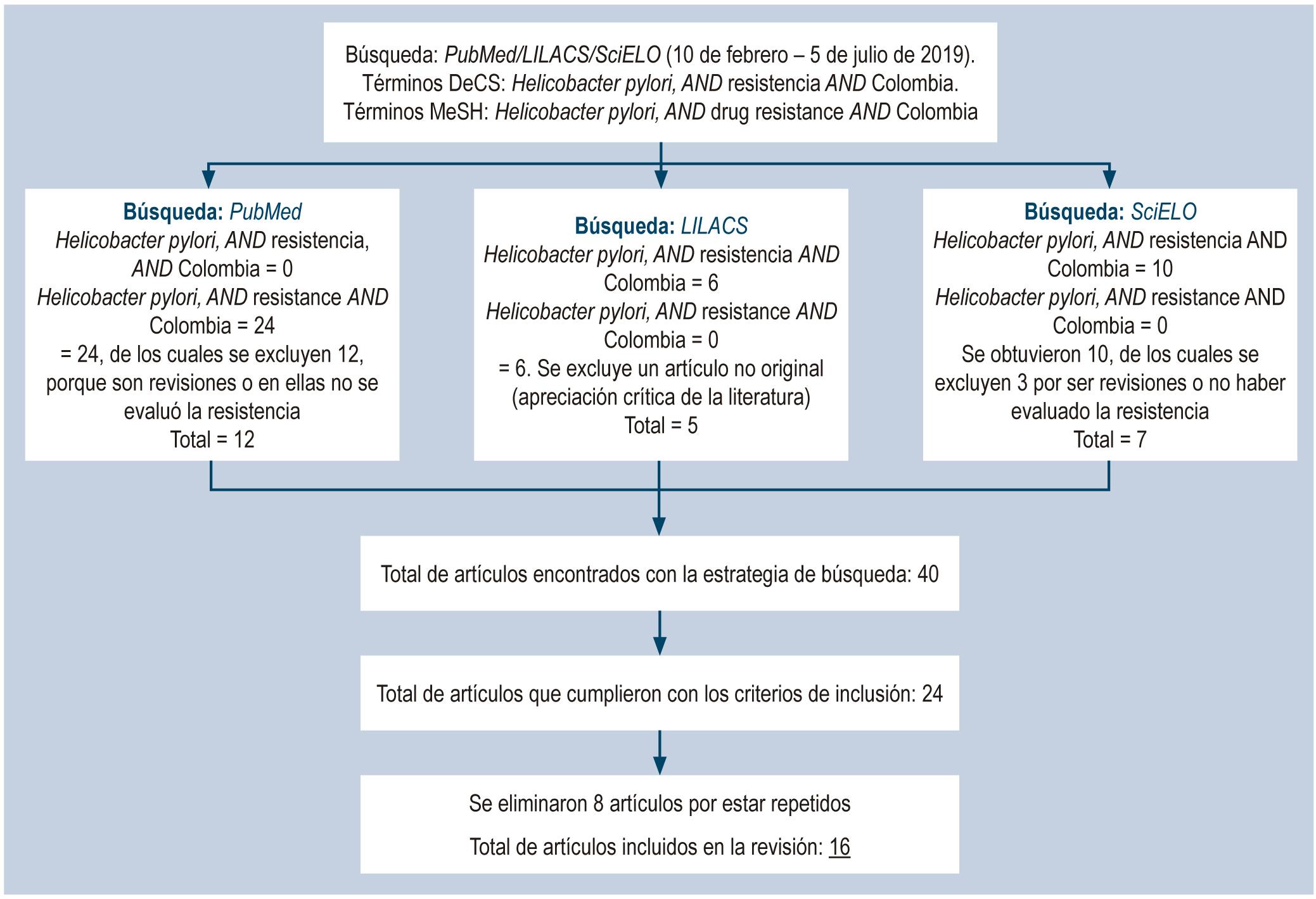 Figura 1. Esquema general de la estrategia de revisión sobre la resistencia de Helicobacter pylori a los antimicrobianos en Colombia. DeCS: descriptores en ciencias de la salud; MeSH: encabezados de temas médicos (Medical Subject Headings).