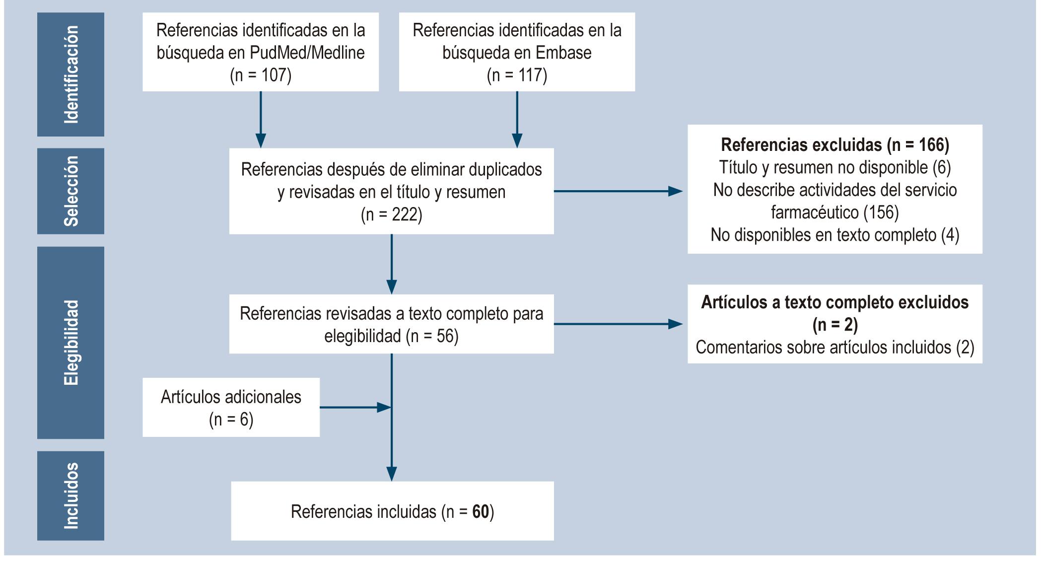 Figura 1. Diagrama de flujo de las referencias incluidas en la revisión.