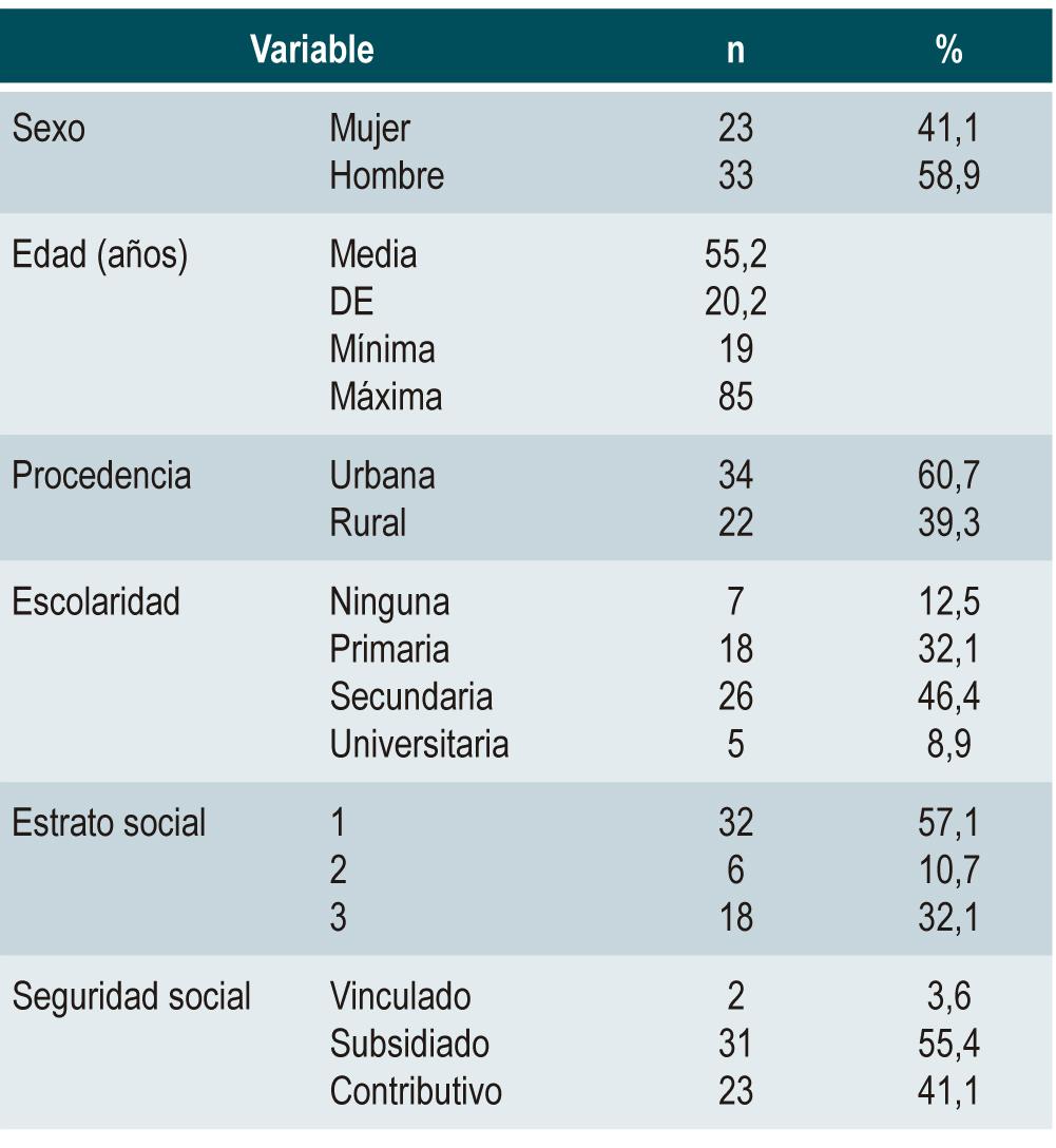 Tabla 1. Características sociodemográficas de los pacientes con diagnóstico de obstrucción intestinal del HUSJ (2012-2013)