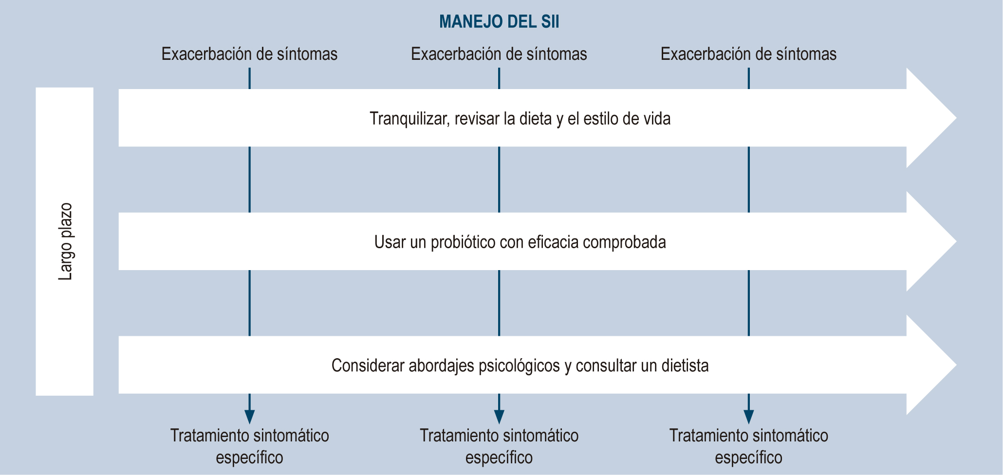 Figura 1. Manejo del SII. SII: síndrome de intestino irritable.