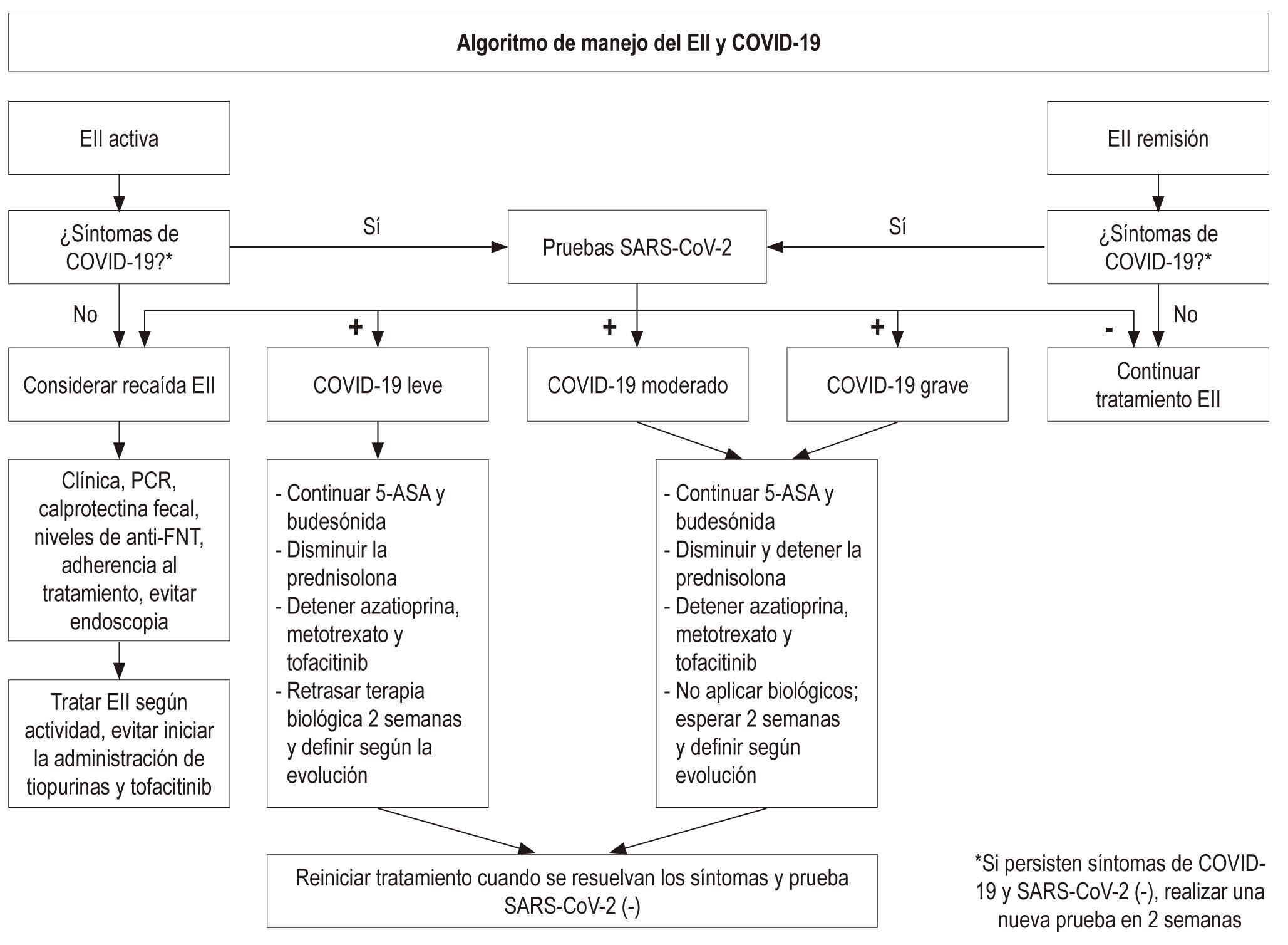 Figura 1. Algoritmo de manejo EII y COVID-19. Adaptado de la referencia 38