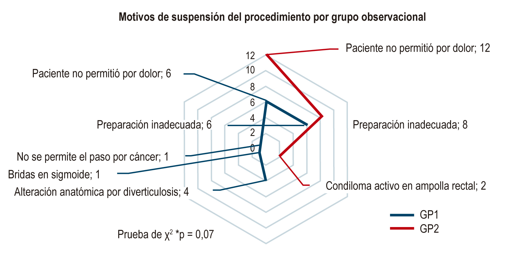 Figura 3. Razones por las cuales los pacientes no lograron el procedimiento.