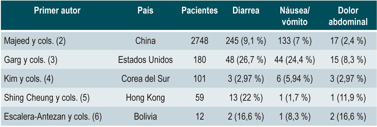 Tabla 1. Manifestaciones gastrointestinales de pacientes con COVID-19 según el país de estudio