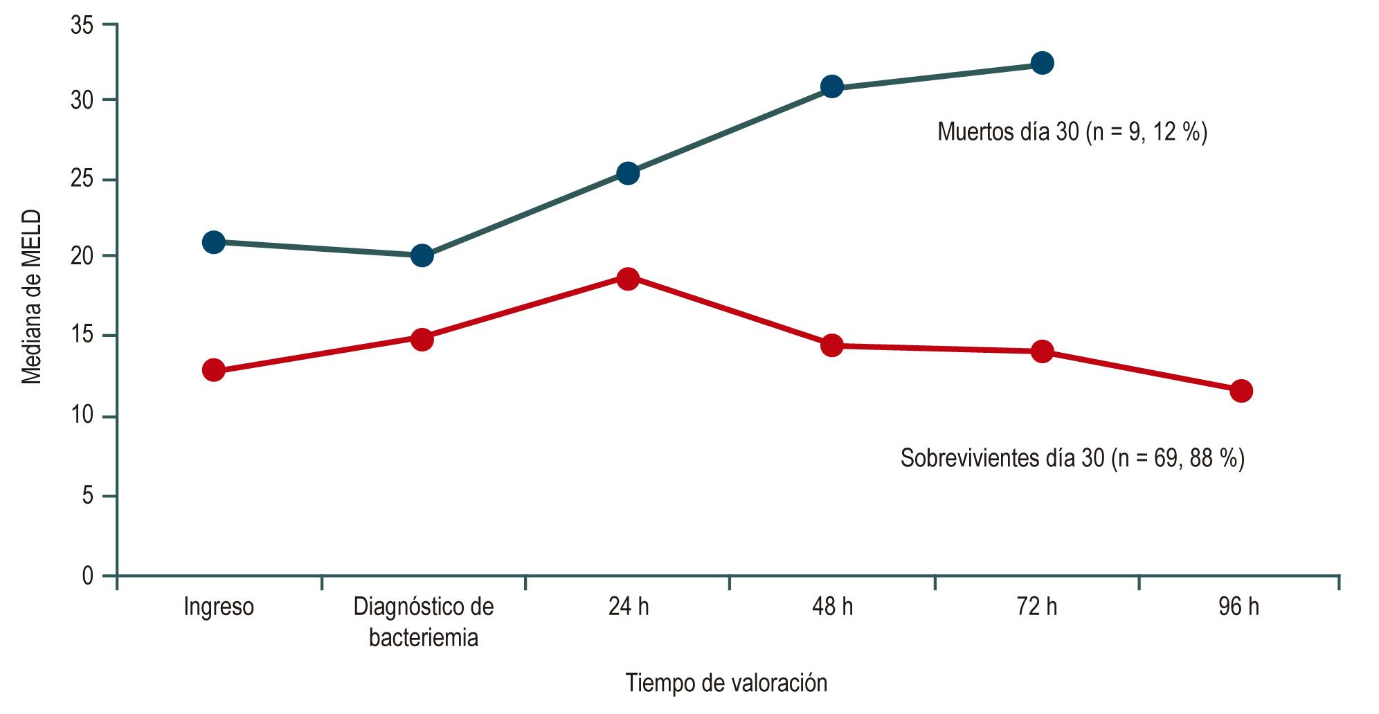 Figura 1. Patrón de la mediana en la puntuación MELD de pacientes cirróticos con bacteriemia desde el ingreso hospitalario en sobrevivientes (línea roja) y muertos (línea azul) a 30 días de haber ingresado.