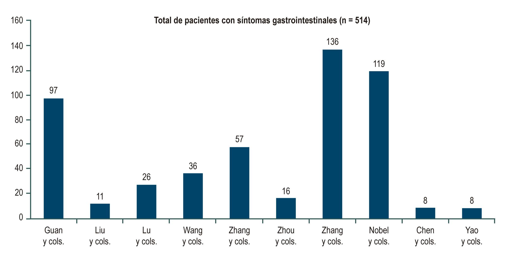 Figura 1. Total de pacientes con síntomas gastrointestinales según los estudios.