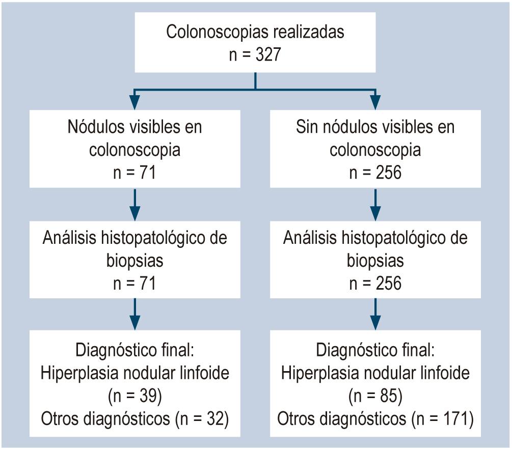 Figura 1. Flujo de participantes sometidos a colonoscopia y toma de biopsias