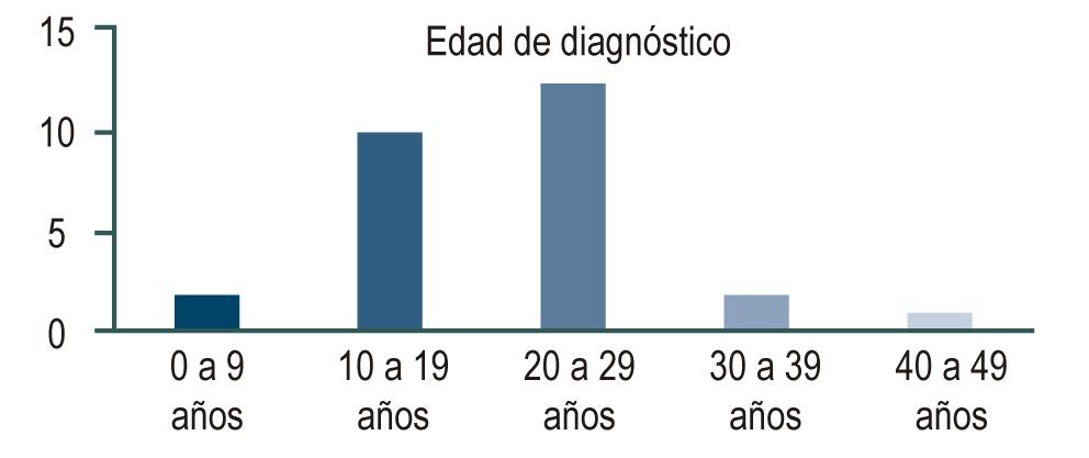 Figura 1. Edad de presentación clínica.