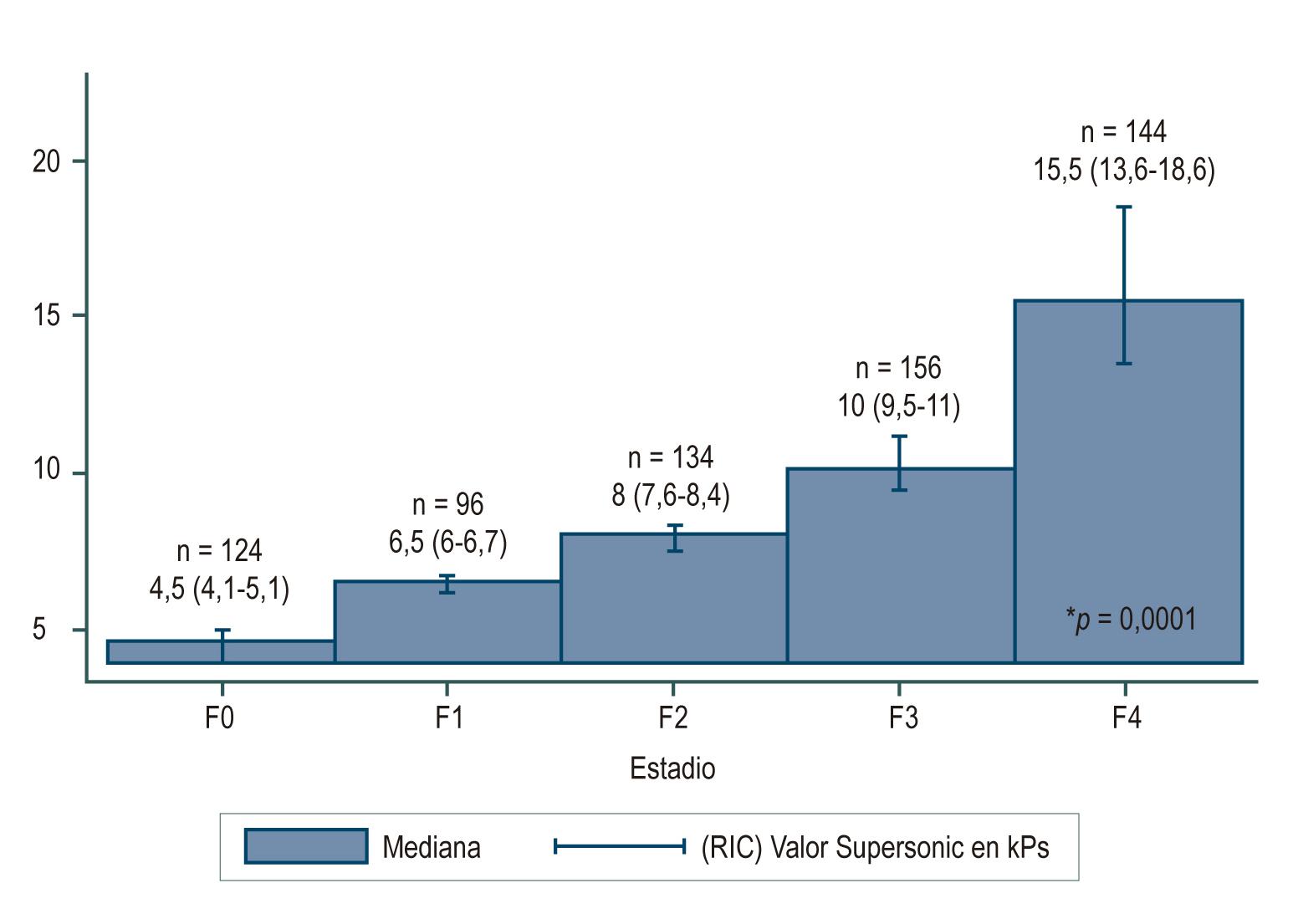 Figura 1. Estadios de fibrosis obtenidos con el Supersonic