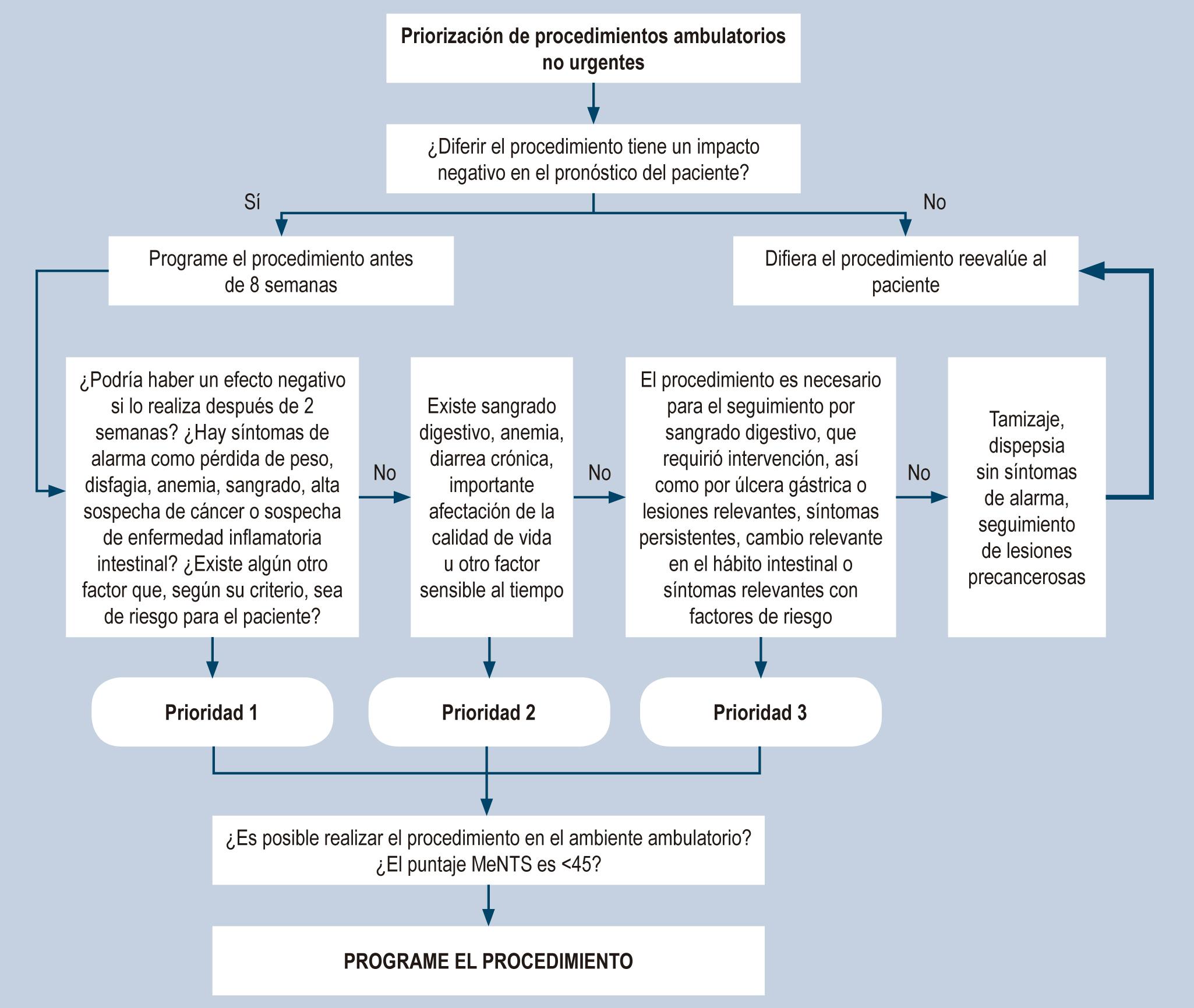 Figura 1. Flujograma para la priorización de procedimientos endoscópicos durante la fase de mitigación y ascenso de la curva COVID-19. La decisión de programar o no un procedimiento recae en la juiciosa evaluación clínica y en la determinación de la pertinencia del estudio durante el período de pandemia.