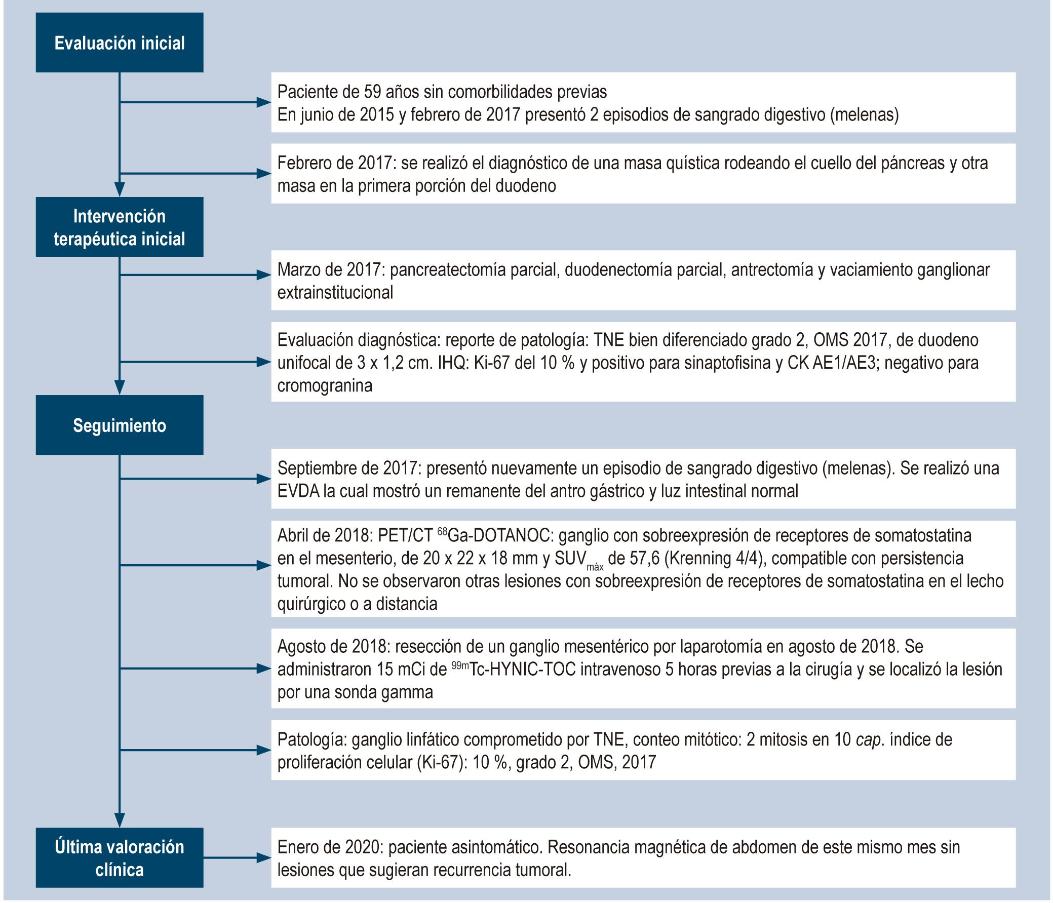 Figura 1. Flujograma de la evolución clínica del paciente