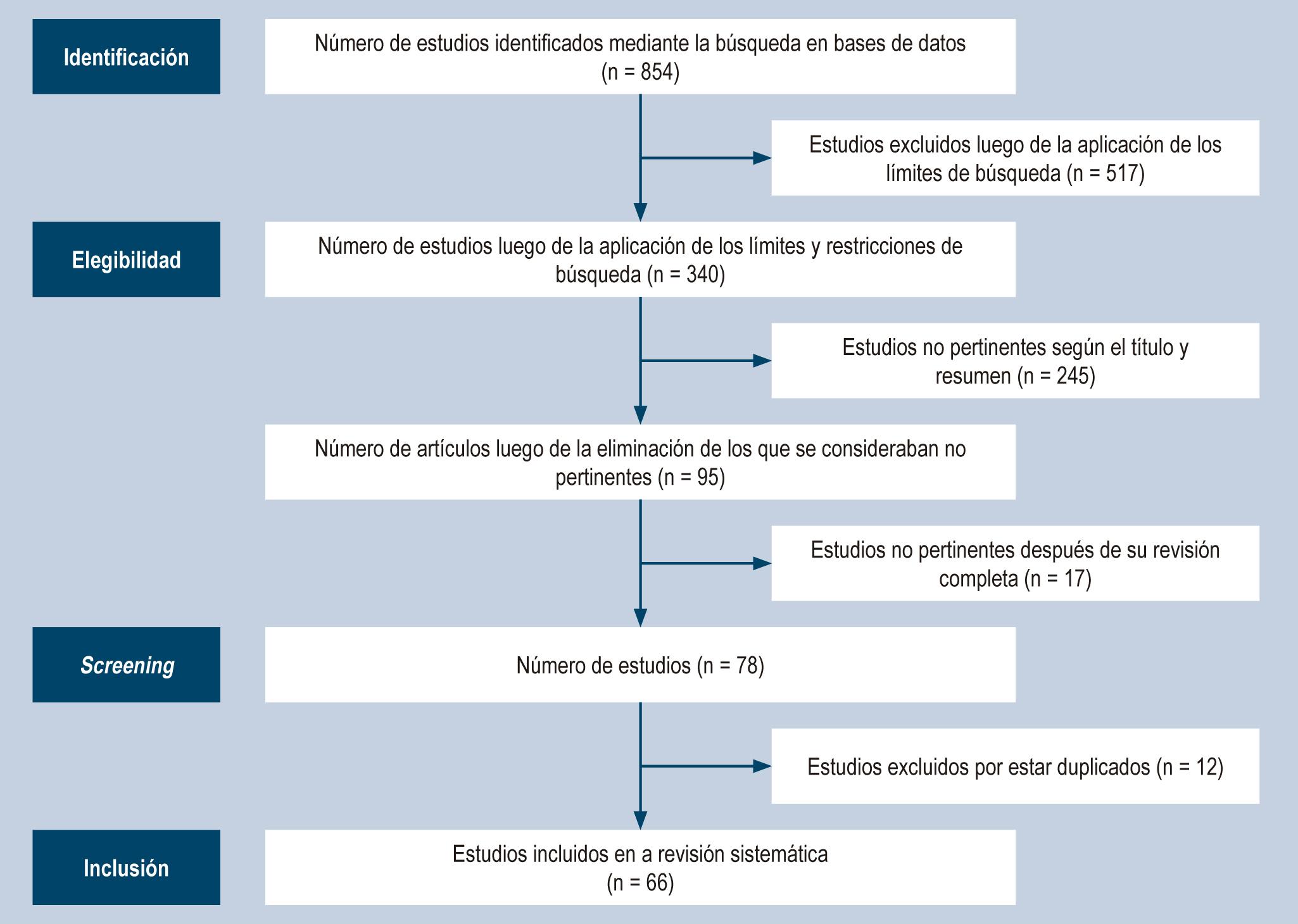 Figura 1. Flujograma PRISMA para la selección de estudios