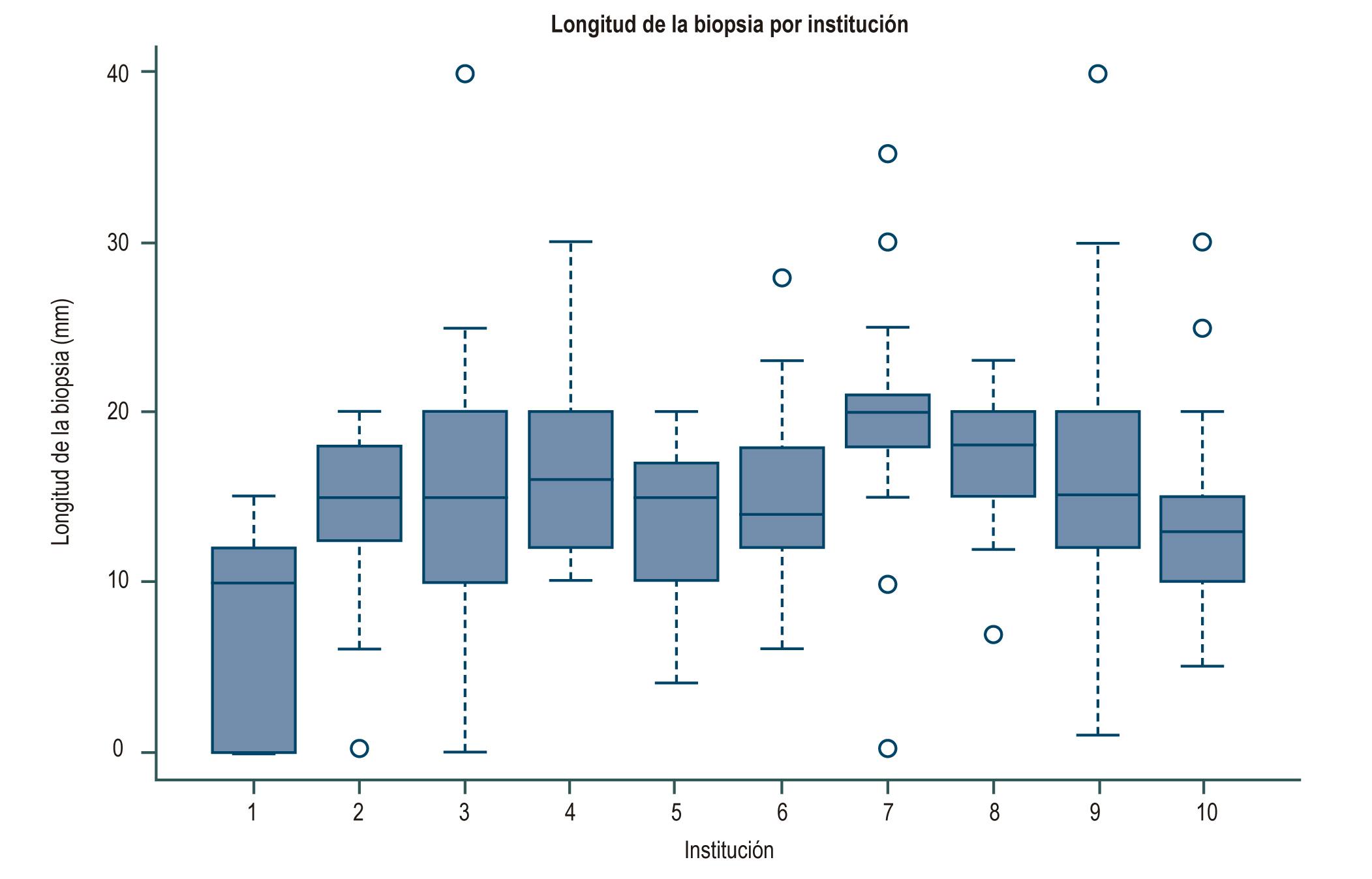 Figura 1. Longitud de la biopsia hepática por institución en mm. Kruskal-Wallis, p = 0,0001 (prueba de Kruskal-Wallis)