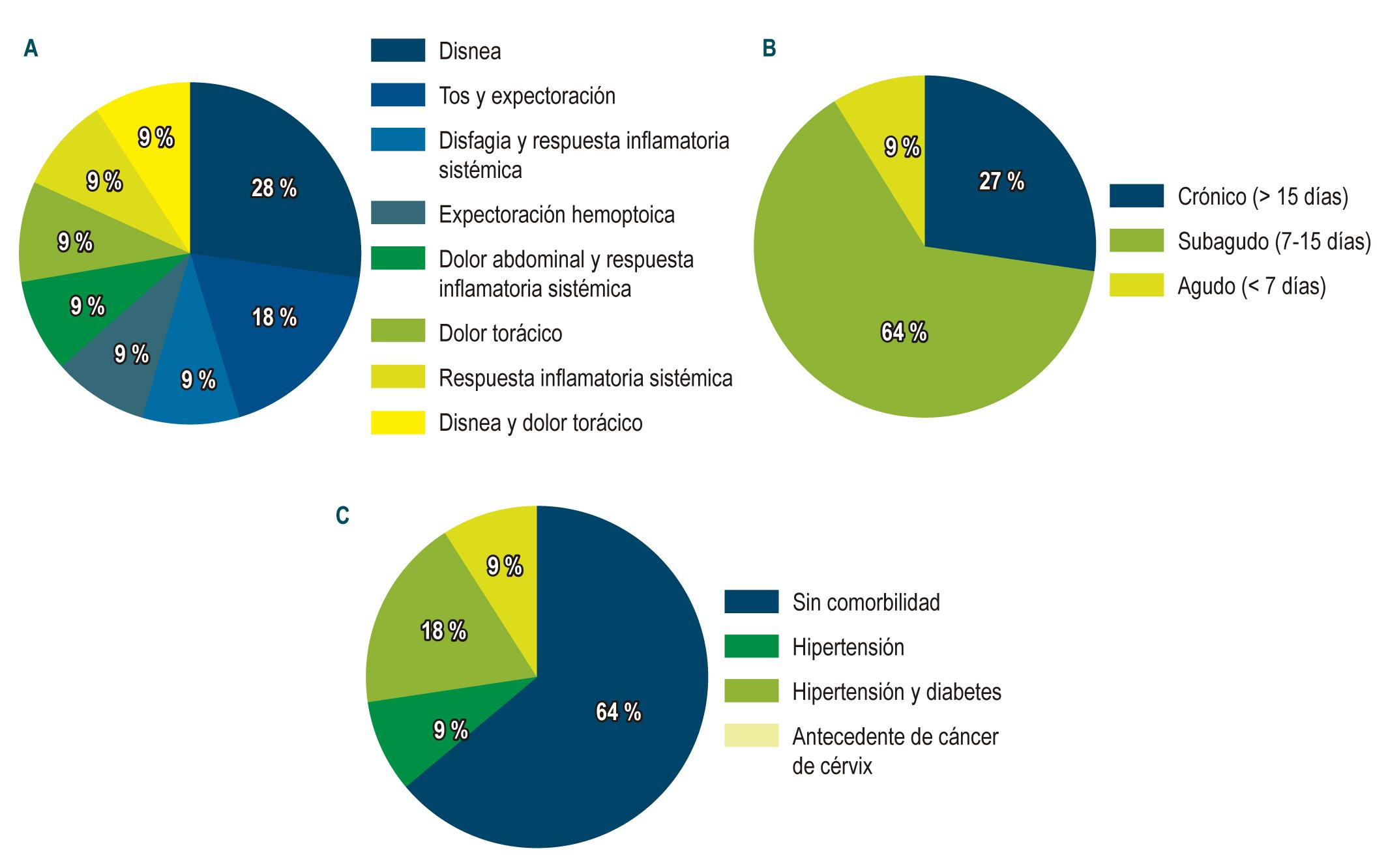 Figura 2. Características clínicas de los sujetos de estudio. A. Síntomas por los cuales consulta. B. Tiempo de evolución de los síntomas. C. Comorbilidades.