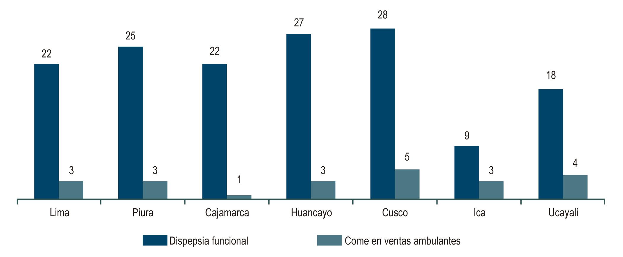 Figura 1. Porcentaje de dispepsia funcional y consumo de alimentos en sitios de ventas ambulantes en estudiantes de medicina de siete departamentos del Perú.