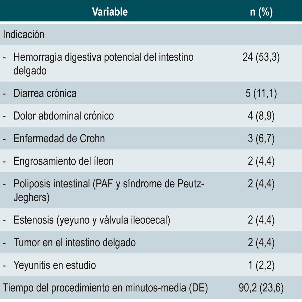 Tabla 1. Indicaciones y tiempo del procedimiento de EDB