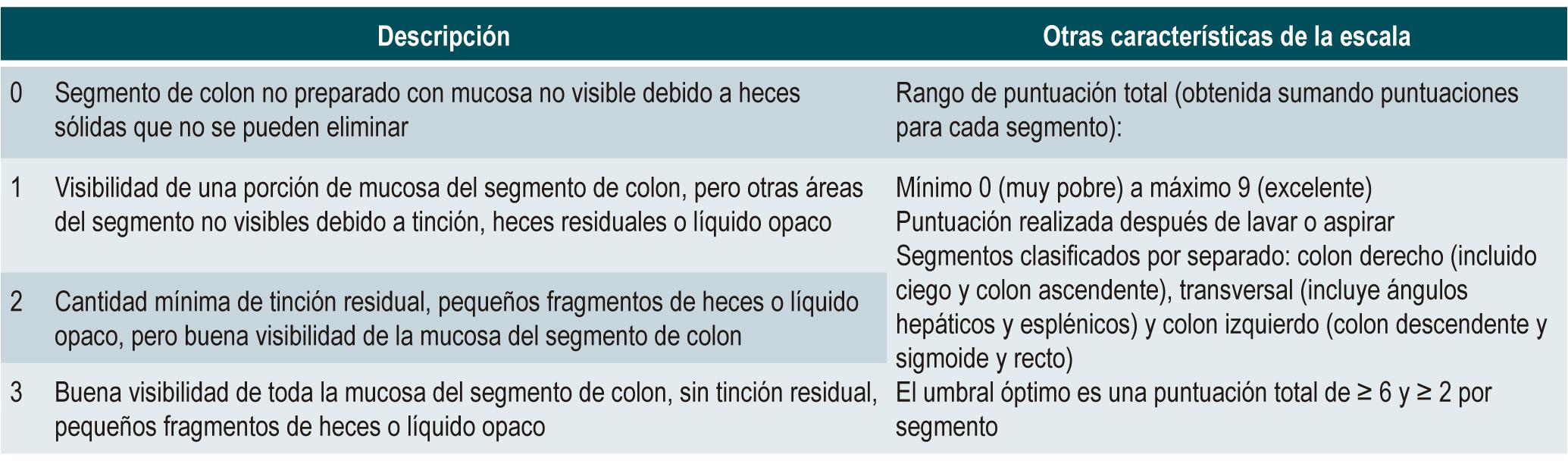 Tabla 1. Escala de preparación intestinal de Boston (por segmento de colon)(3)