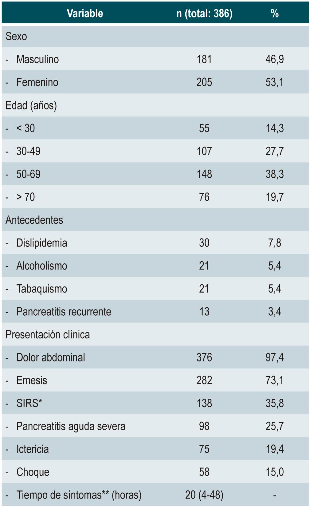 Tabla 1. Datos sociodemográficos y presentación clínica