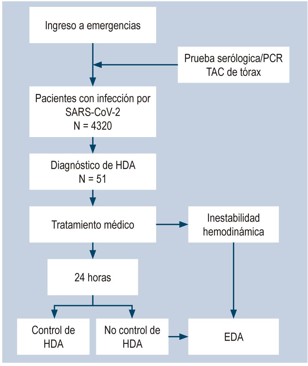 Figura 1. Flujograma de pacientes que ingresaron a emergencias debido a la infección por SARS-CoV-2 y HDA.